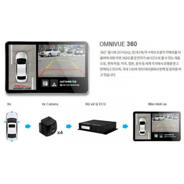 Camera 360 độ Omnivue Hàn Quốc
